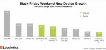 Aktivierung des iPad Air stieg durch Black Friday stark an