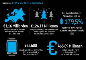 Samsung_Infografik_Wearable-Markt_2014